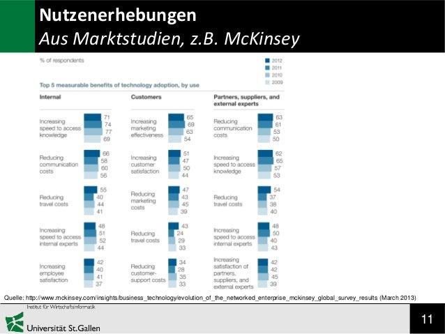 Nutzenerhebungen Aus Marktstudien, z.B. McKinsey  Quelle: http://www.mckinsey.com/insights/business_technology/evolution_o...