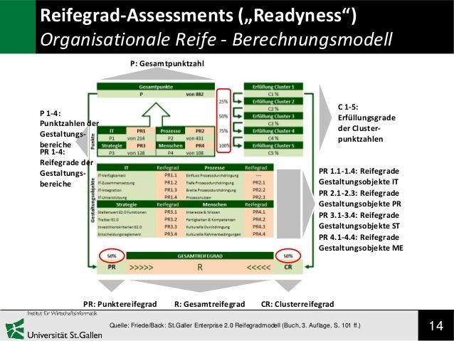 """Reifegrad-Assessments (""""Readyness"""") Organisationale Reife - Berechnungsmodell P: Gesamtpunktzahl  C 1-5: Erfüllungsgrade d..."""