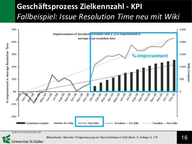Geschäftsprozess Zielkennzahl - KPI Fallbeispiel: Issue Resolution Time neu mit Wiki  %-Improvement  Bildnachweis: Niemeie...