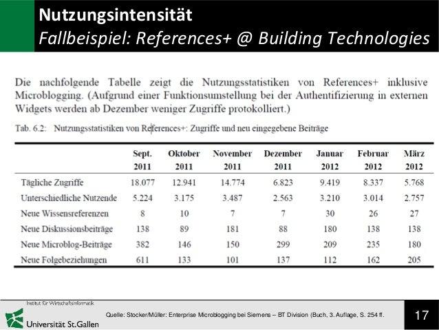 Nutzungsintensität Fallbeispiel: References+ @ Building Technologies  Quelle: Stocker/Müller: Enterprise Microblogging bei...