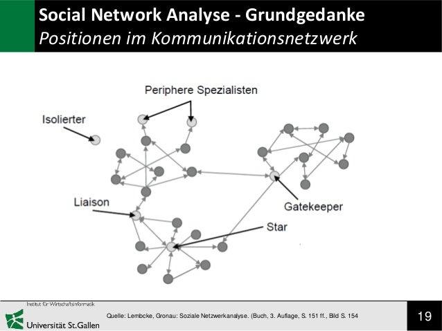 Social Network Analyse - Grundgedanke Positionen im Kommunikationsnetzwerk  Quelle: Lembcke, Gronau: Soziale Netzwerkanaly...