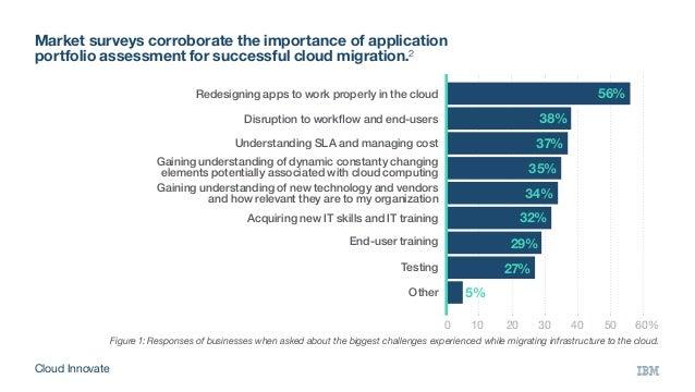 Market surveys corroborate the importance of application portfolio assessment for successful cloud migration.² 0 10 203...