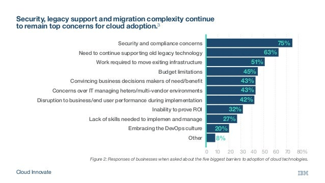 Security, legacy support and migration complexity continue to remain top concerns for cloud adoption.³ 0 10 20 304050...