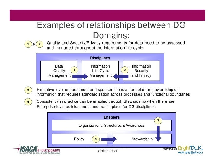 Examples of relationships between DG                         Domains:   1   &    2   Quality and Security/Privacy requirem...