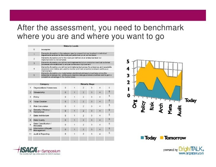 After the assessment, you need to benchmark where you are and where you want to go