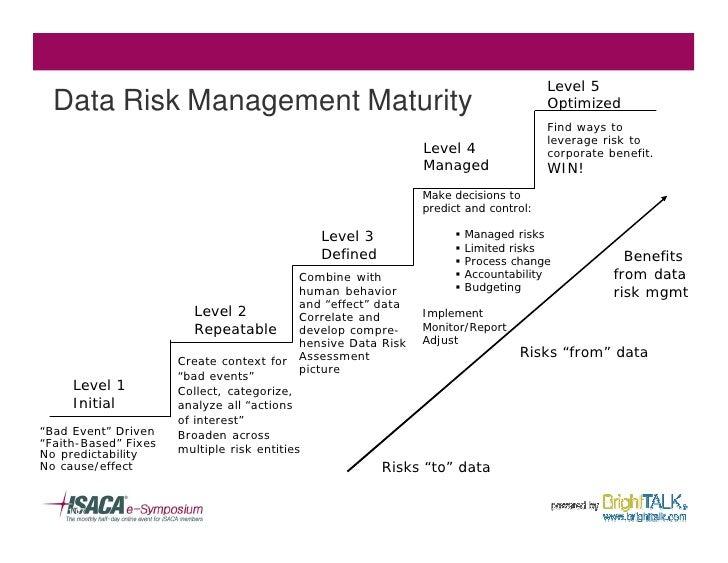 Level 5   Data Risk Management Maturity                                                       Optimized                   ...