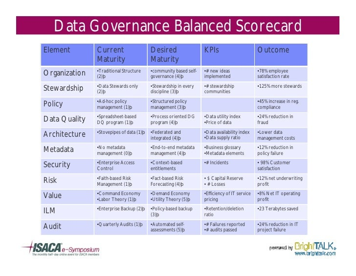 ibm data governance framework. Black Bedroom Furniture Sets. Home Design Ideas