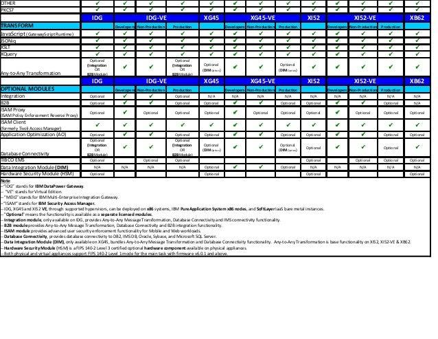 IBM DataPower Gateway appliances feature & virtual edition comparison