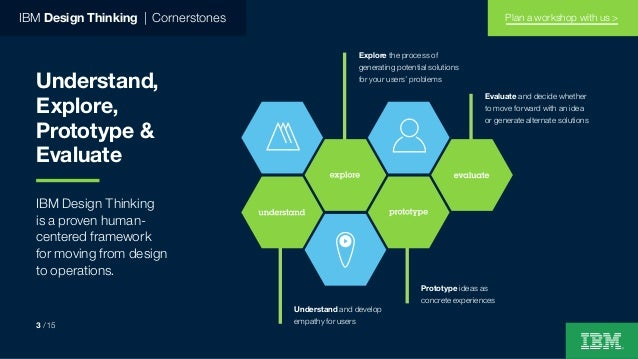 Understand, Explore, Prototype & Evaluate IBM Design Thinking is a proven human- centered framework for moving from design...