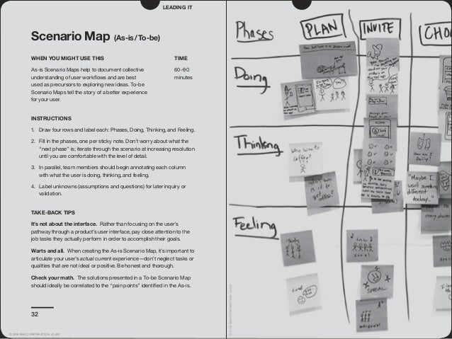 32 Scenario Map (As-is/To-be) WHEN YOU MIGHT USE THIS As-is Scenario Maps help to document collective understanding of use...