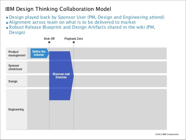 Ibm design thinking leanuxnyc eld testing release blueprint 34 ibm design thinking collaboration malvernweather Gallery