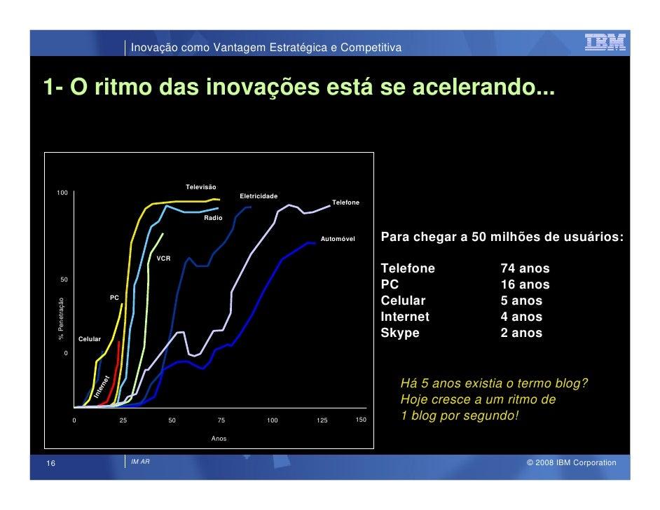 Inovação como Vantagem Estratégica e Competitiva   1- O ritmo das inovações está se acelerando...                         ...