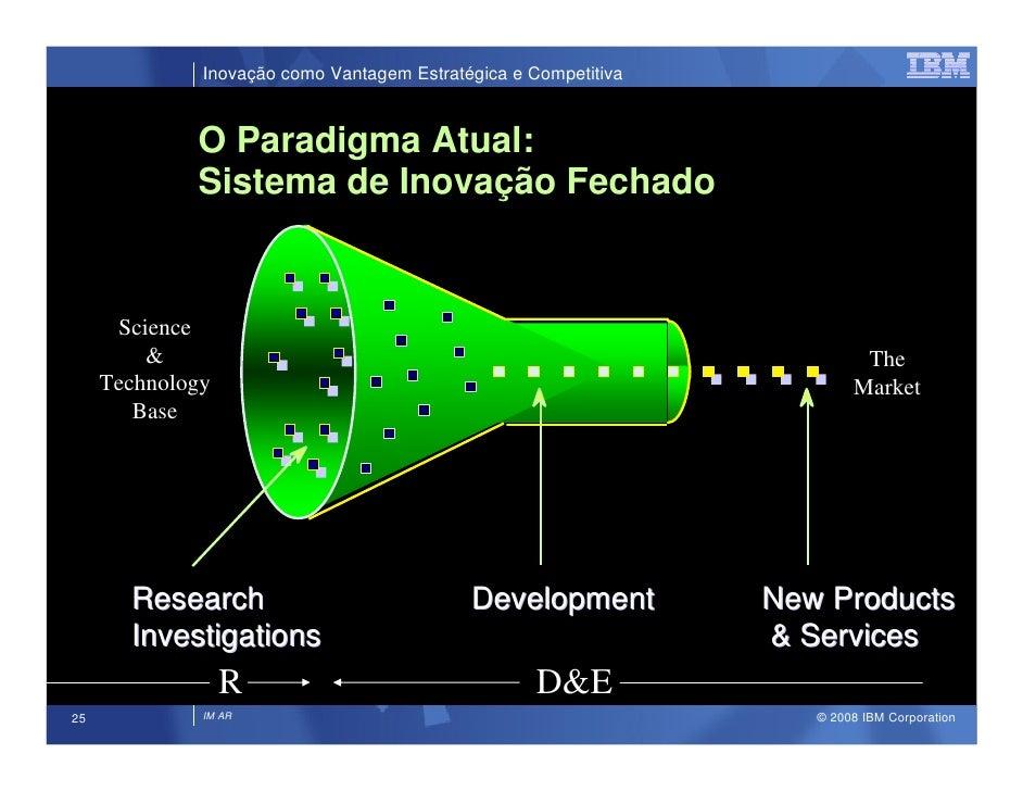 Inovação como Vantagem Estratégica e Competitiva                 O Paradigma Atual:              Sistema de Inovação Fecha...