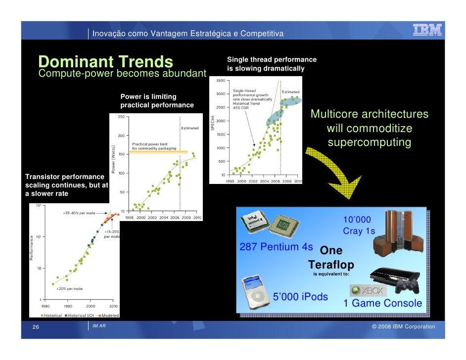 Inovação como Vantagem Estratégica e Competitiva      Dominant Trends                                   Single thread perf...