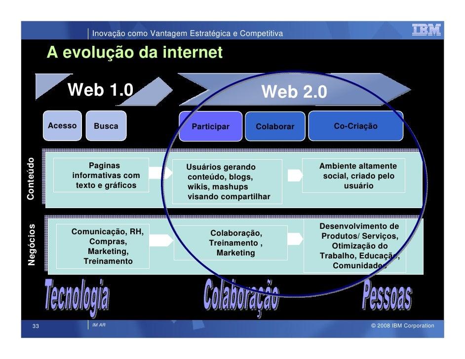 Inovação como Vantagem Estratégica e Competitiva             A evolução da internet                Web 1.0                ...