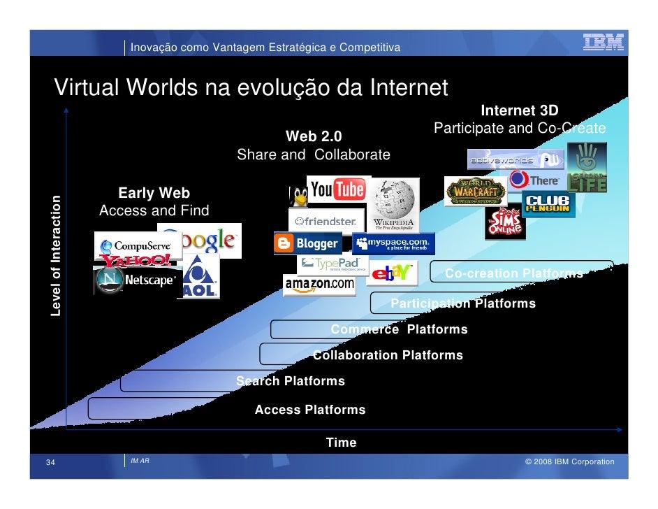 Inovação como Vantagem Estratégica e Competitiva        Virtual Worlds na evolução da Internet                            ...