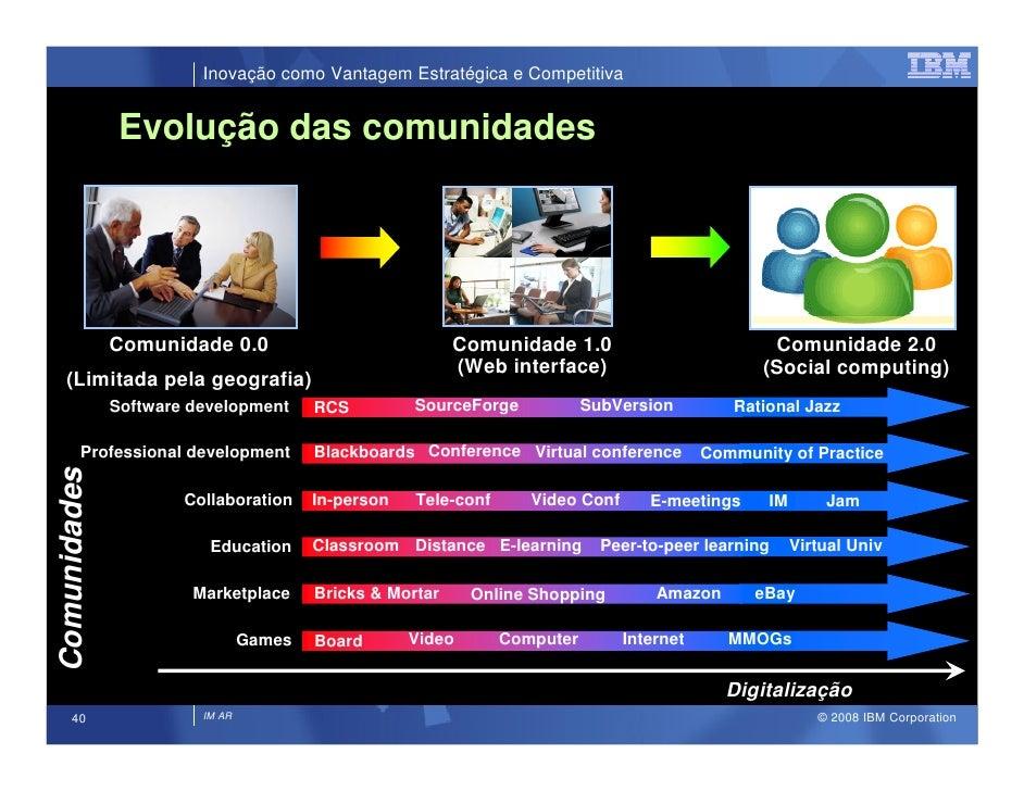 Inovação como Vantagem Estratégica e Competitiva                  Evolução das comunidades                                ...