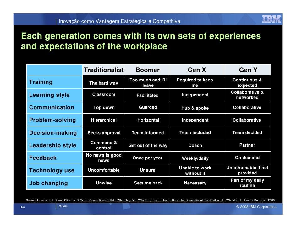 Inovação como Vantagem Estratégica e Competitiva   Each generation comes with its own sets of experiences and expectations...