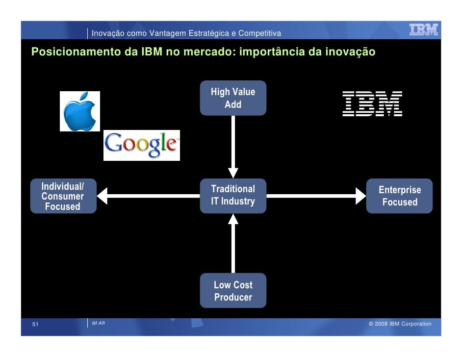 Inovação como Vantagem Estratégica e Competitiva  Posicionamento da IBM no mercado: importância da inovação               ...