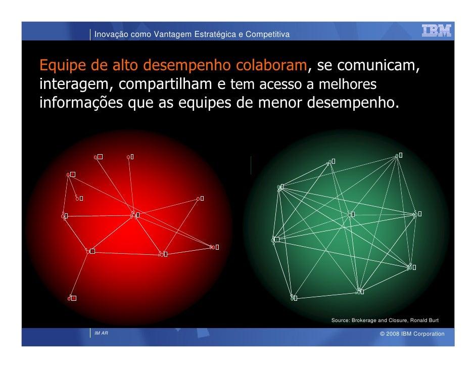 Inovação como Vantagem Estratégica e Competitiva   Equipe de alto desempenho colaboram, se comunicam, interagem, compartil...