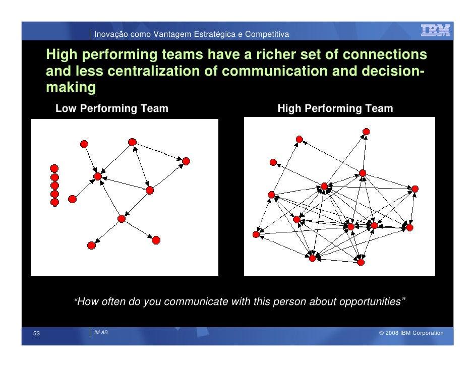 Inovação como Vantagem Estratégica e Competitiva       High performing teams have a richer set of connections      and les...