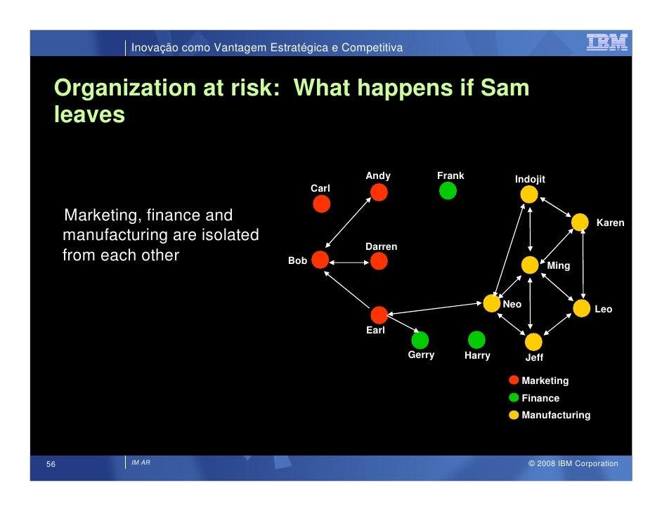 Inovação como Vantagem Estratégica e Competitiva    Organization at risk: What happens if Sam  leaves                     ...