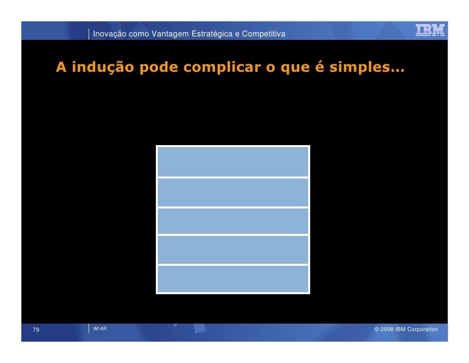 Inovação como Vantagem Estratégica e Competitiva         A indução pode complicar o que é simples…                        ...