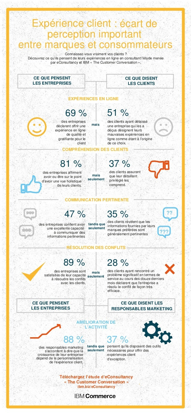 Expérience client : écart de perception important entre marques et consommateurs Connaissez-vous vraiment vos clients ? Dé...