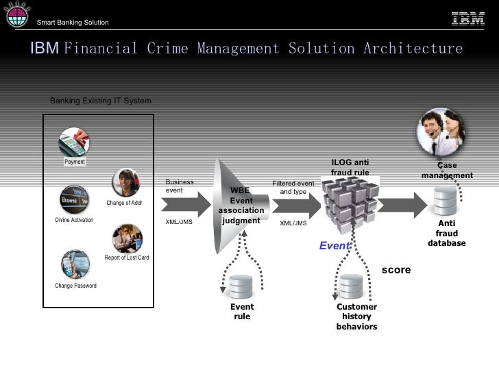 Ibm Financial Crime Management Solution 3