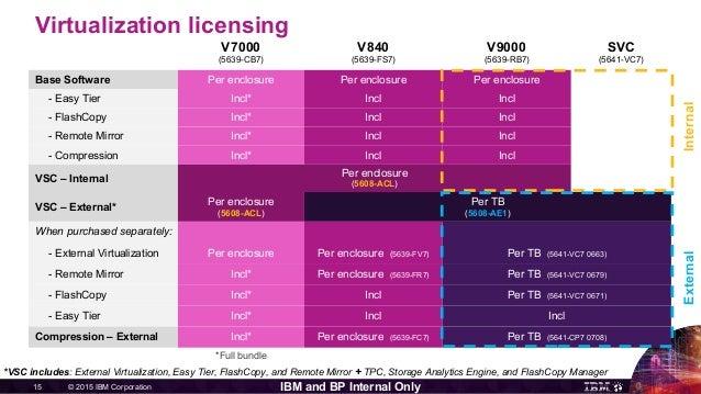 © 2015 IBM Corporation15 IBM and BP Internal Only Virtualization licensing V7000 (5639-CB7) V840 (5639-FS7) V9000 (5639-RB...