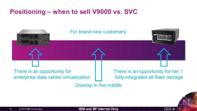 © 2015 IBM Corporation16 IBM and BP Internal Only Positioning – when to sell V9000 vs. SVC For brand new customers: There ...