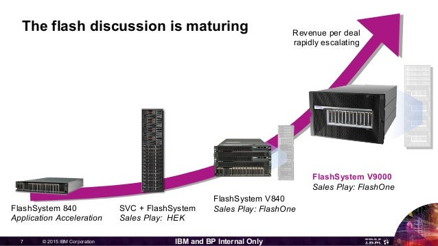 © 2015 IBM Corporation7 IBM and BP Internal Only The flash discussion is maturing FlashSystem V840 Sales Play: FlashOneFla...