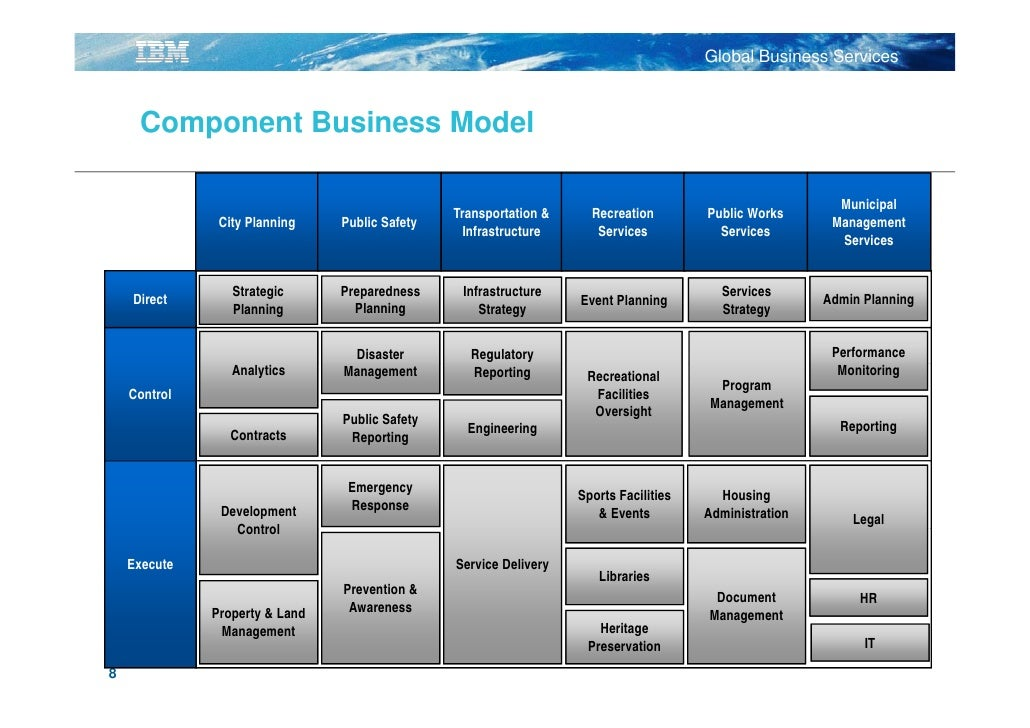IBM Global Services: A Clear View Using Component Business Modelling:…