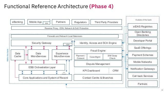 Code Patterns PoC Recipes ü Underlying Code ü Architecture Diagrams ü Process Flows ü Code Repository ü Video/Blog/Tutoria...