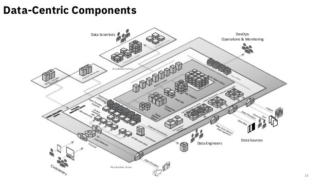 ü Underlying Code ü Architecture Diagrams ü Process Flows ü Code Repository ü Video/Blog/Tutorial 200+ Complete solutions ...