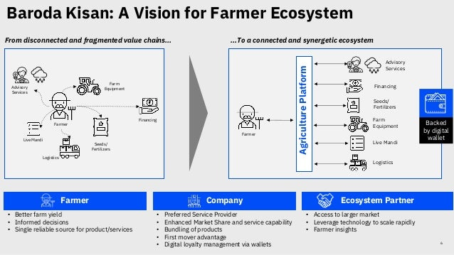 6 From disconnected and fragmented value chains… Ecosystem Partner Company Farmer • Access to larger market • Leverage tec...