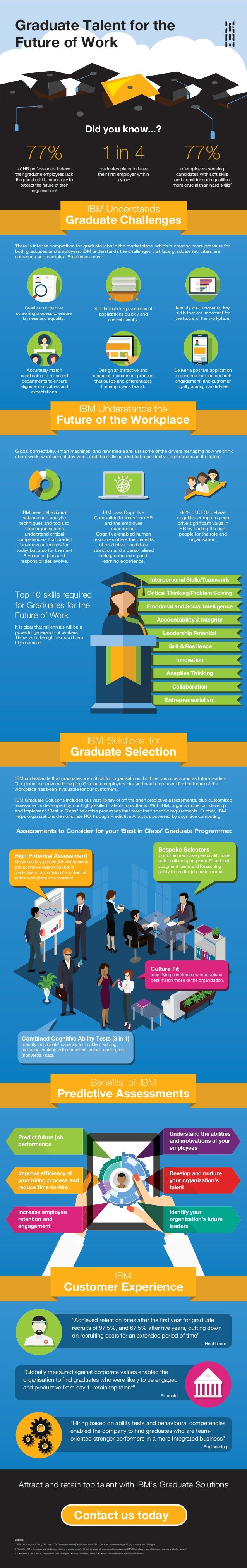 Graduate Talent for the Future of Work 77% of HR professionals believe their graduate employees lack the people skills nec...