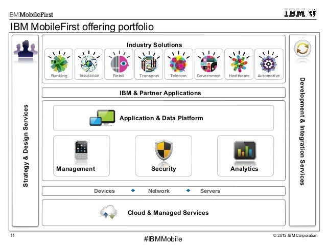 © 2013 IBM Corporation11 First #IBMMobile Industry Solutions IBM & Partner Applications Banking! Insurance! Transport! Tel...