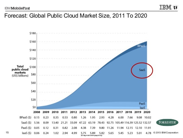 © 2013 IBM Corporation15 First #IBMMobile Forecast: Global Public Cloud Market Size, 2011 To 2020