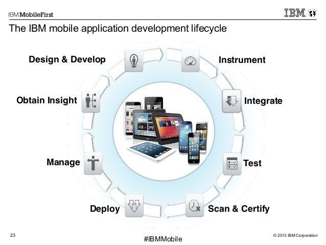 © 2013 IBM Corporation23 First #IBMMobile Scan & Certify! Instrument! Test! Integrate!Obtain Insight! Manage! Deploy! Desi...