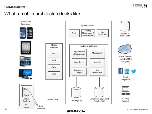 © 2013 IBM Corporation24 First #IBMMobile#IBMMobile What a mobile architecture looks like Systems  of   Record  Data...