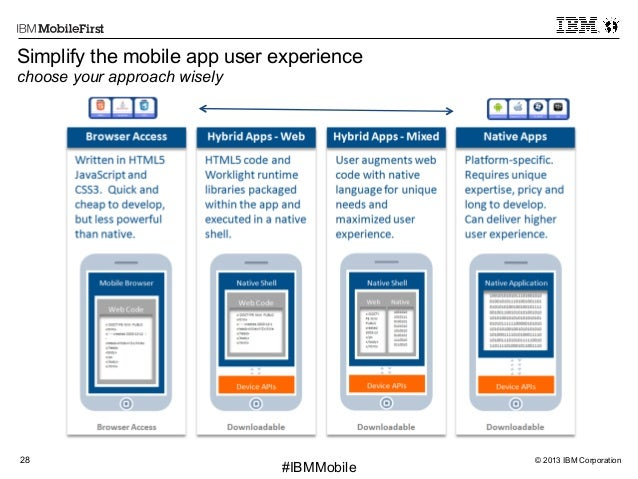 © 2013 IBM Corporation28 First #IBMMobile Simplify the mobile app user experience choose your approach wisely