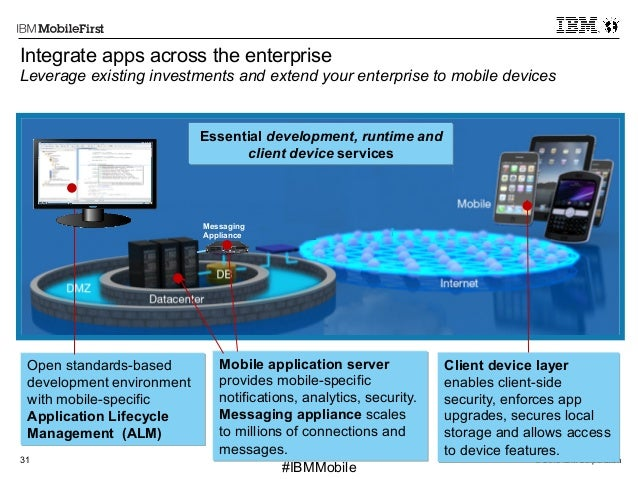 © 2013 IBM Corporation31 First #IBMMobile Open standards-based development environment with mobile-specific Application Li...
