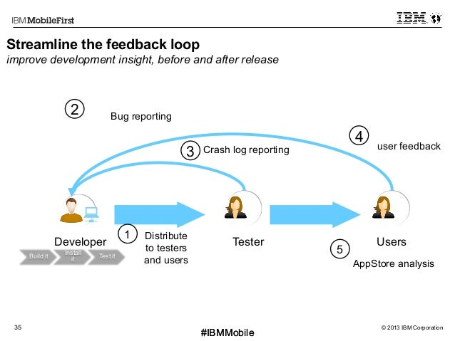 © 2013 IBM Corporation35 First #IBMMobile#IBMMobile Streamline the feedback loop improve development insight, before and a...