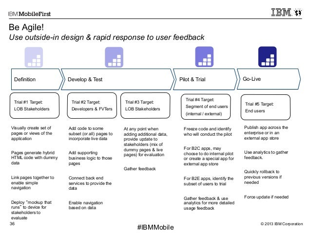 © 2013 IBM Corporation36 First #IBMMobile Be Agile! Use outside-in design & rapid response to user feedback Definition Dev...