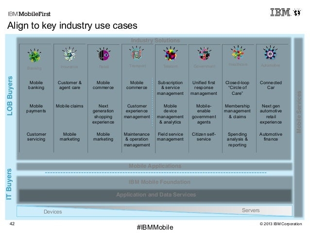 © 2013 IBM Corporation42 First #IBMMobile Align to key industry use cases Industry Solutions! Mobile Applications! MobileS...