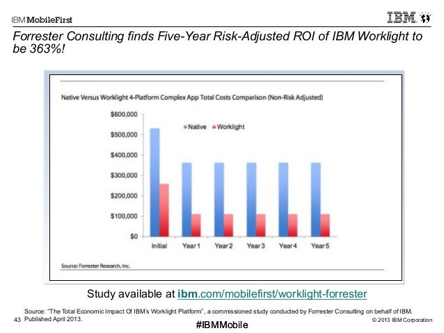 © 2013 IBM Corporation43 First #IBMMobile#IBMMobile Forrester Consulting finds Five-Year Risk-Adjusted ROI of IBM Workligh...
