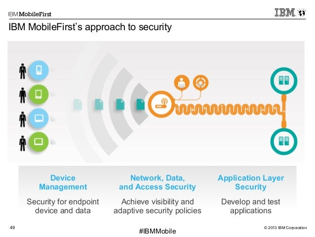 © 2013 IBM Corporation49 First #IBMMobile Device Management Network, Data, and Access Security Application Layer Security ...
