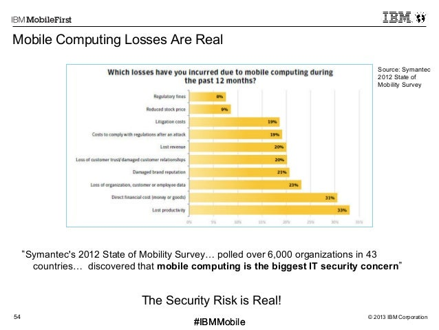© 2013 IBM Corporation54 First #IBMMobile#IBMMobile Mobile Computing Losses Are Real Symantec's 2012 State of Mobility Sur...