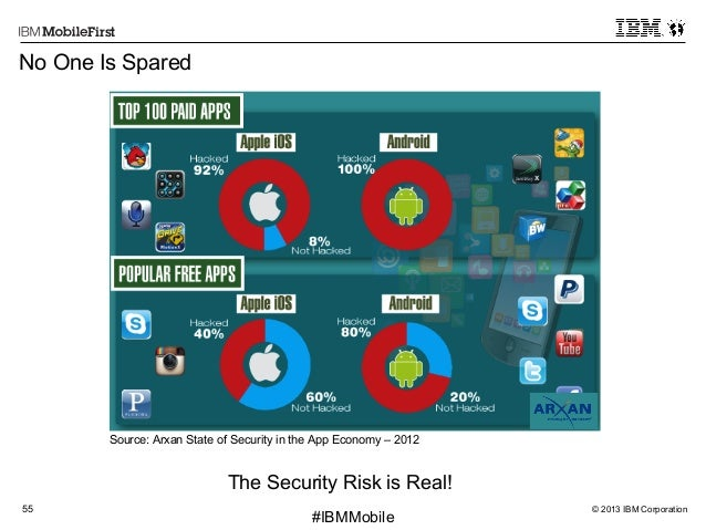 © 2013 IBM Corporation55 First #IBMMobile No One Is Spared Source: Arxan State of Security in the App Economy – 2012 The S...